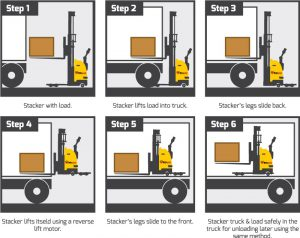 how a self lifting stacker works